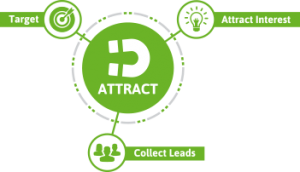 learn-attract